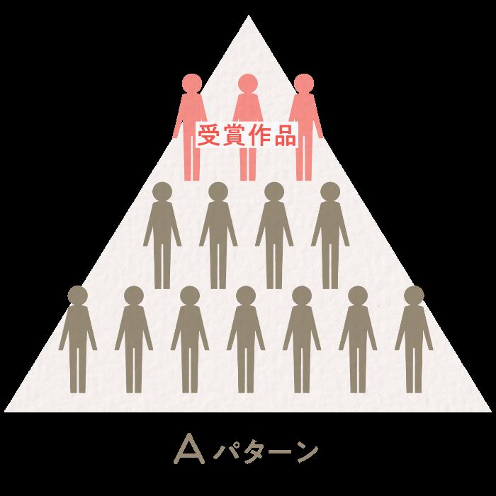 Aパターン