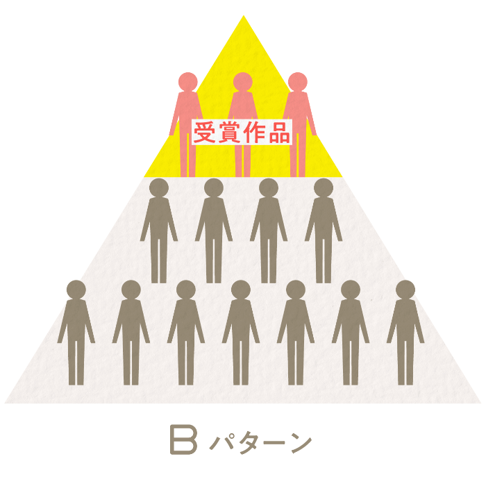 Bパターン