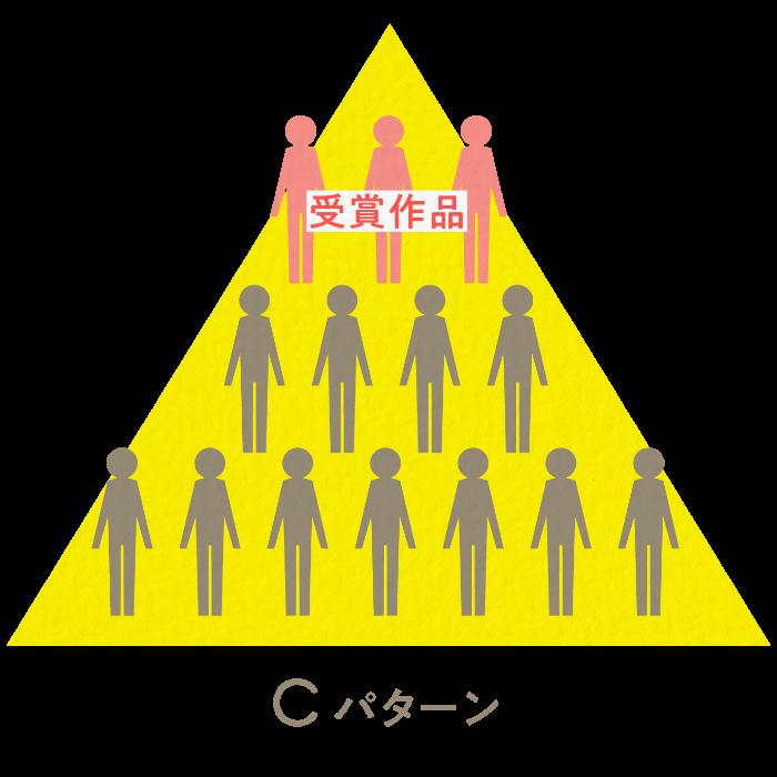 Cパターン