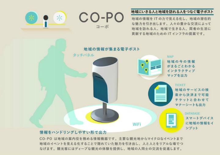 CO-PO 地域にいきる人と地域を訪れる人をつなぐ電子ポスト