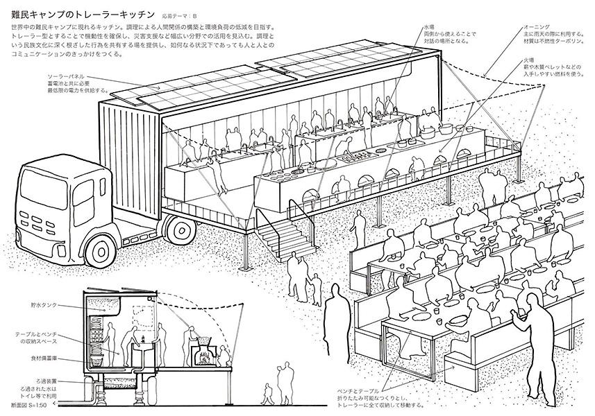 難民キャンプのトレーラーキッチン