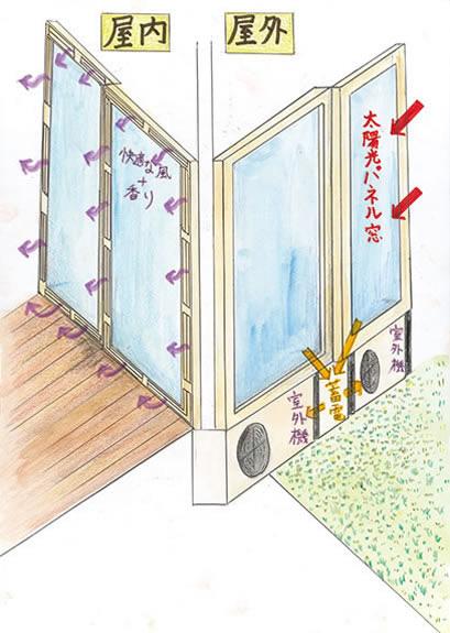 窓エアコン
