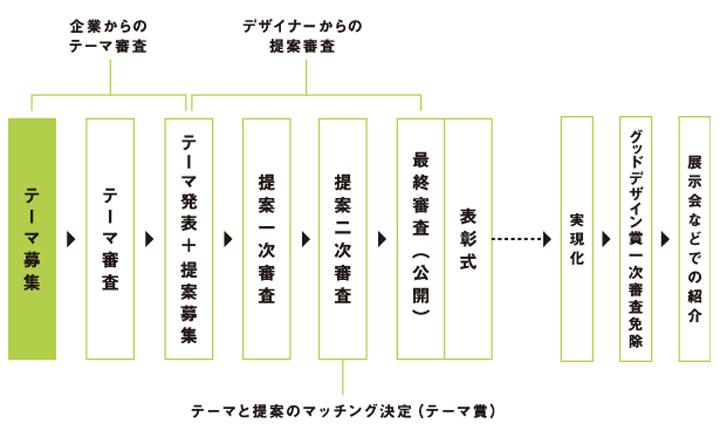 図表:東京ビジネスデザインアワードの流れ(出典:アワード公式ホームページ)